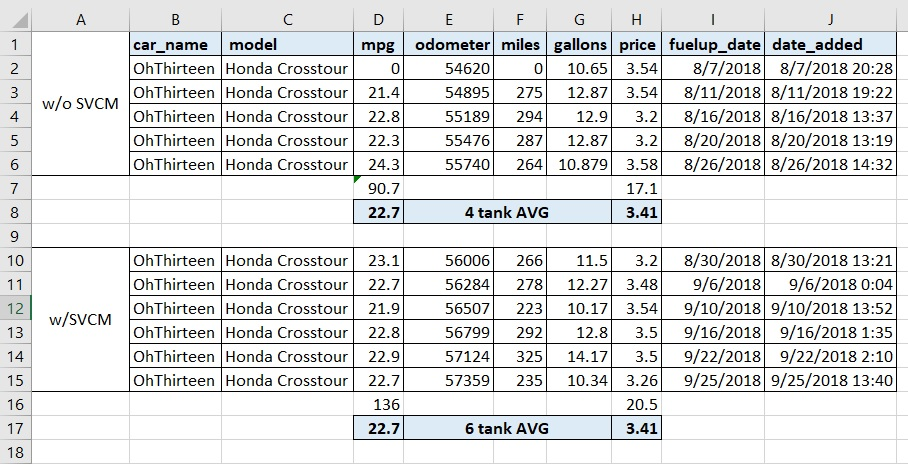 S VCM data - Honda Crosstour Forums